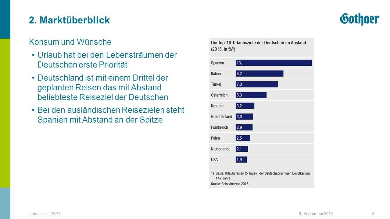 2. Marktüberblick Konsum und Wünsche 6.