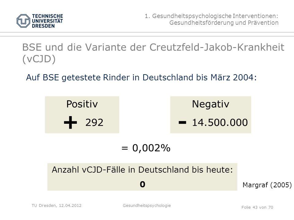 TU Dresden, 12.04.2012 BSE und die Variante der Creutzfeld-Jakob-Krankheit (vCJD) 1.