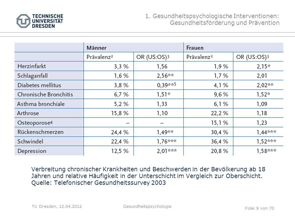 TU Dresden, 12.04.2012 Verbreitung chronischer Krankheiten und Beschwerden in der Bevölkerung ab 18 Jahren und relative Häufigkeit in der Unterschicht im Vergleich zur Oberschicht.