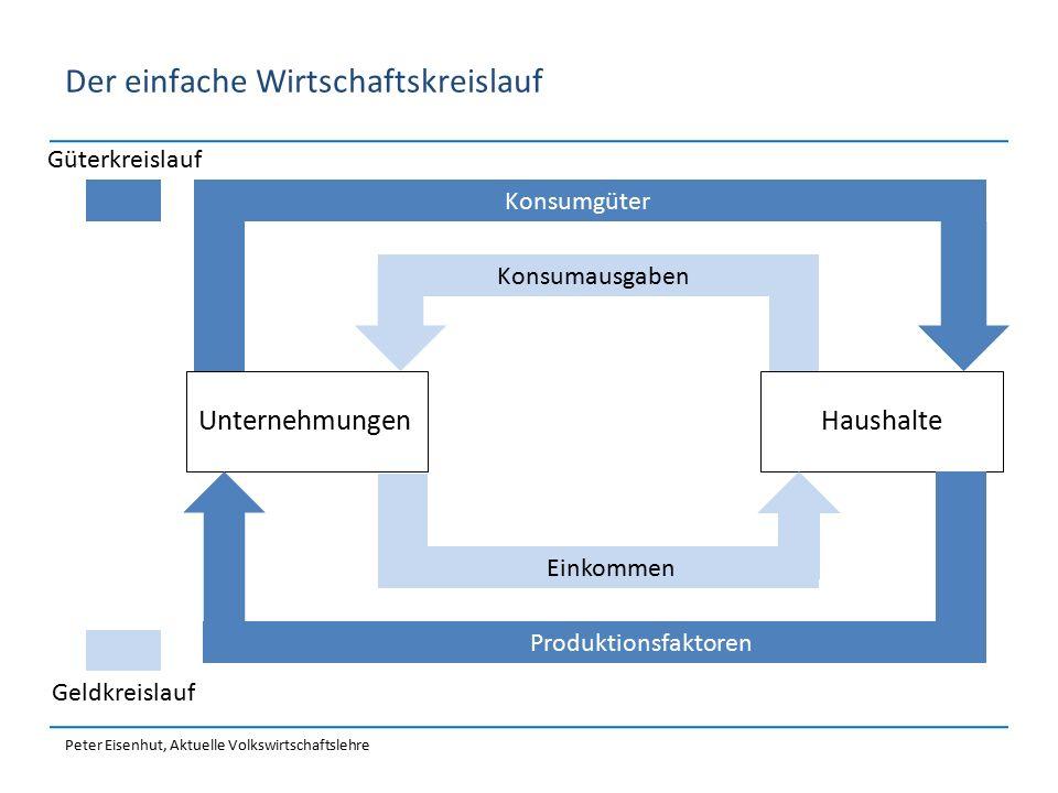 Peter Eisenhut, Aktuelle Volkswirtschaftslehre Die drei Blickwinkel der VGR Produktionsseite Angebot Nachfrage Verwendungsseite Einkommensseite Bezahlung der Produktionsfaktoren