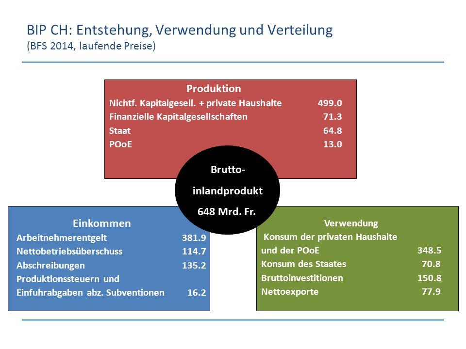 BIP CH: Entstehung, Verwendung und Verteilung (BFS 2014, laufende Preise) Produktion Nichtf. Kapitalgesell. + private Haushalte 499.0 Finanzielle Kapi
