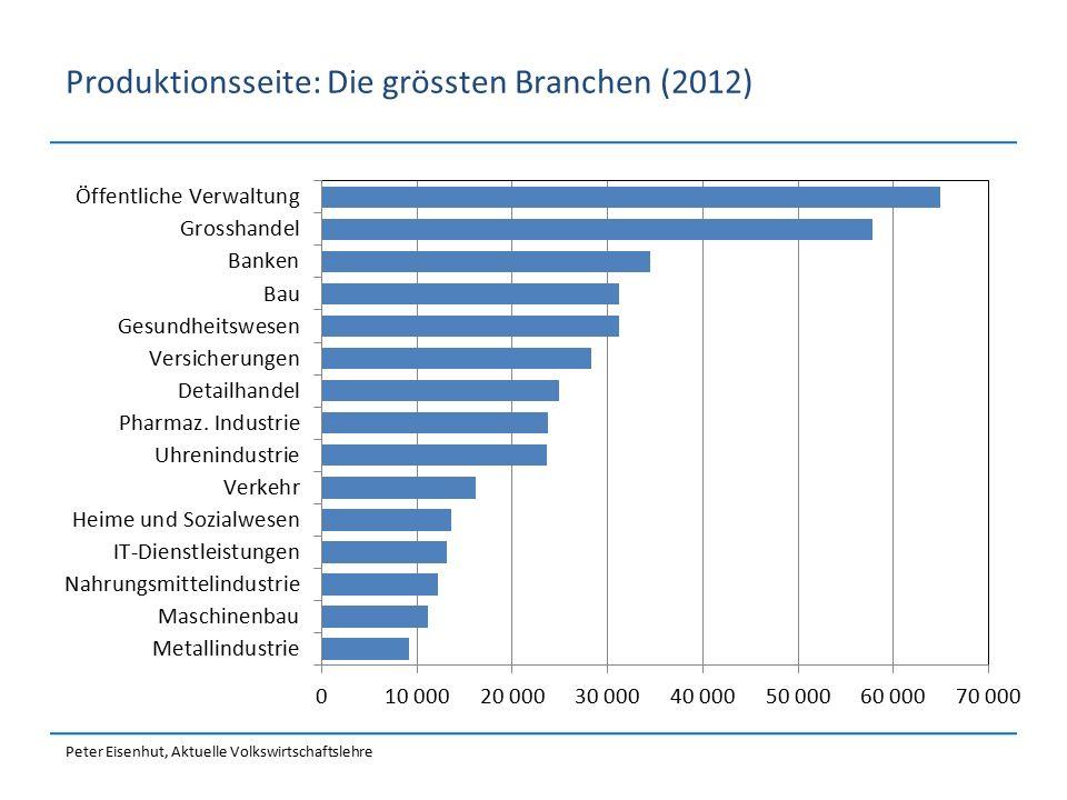 Peter Eisenhut, Aktuelle Volkswirtschaftslehre Produktionsseite: Die grössten Branchen (2012)