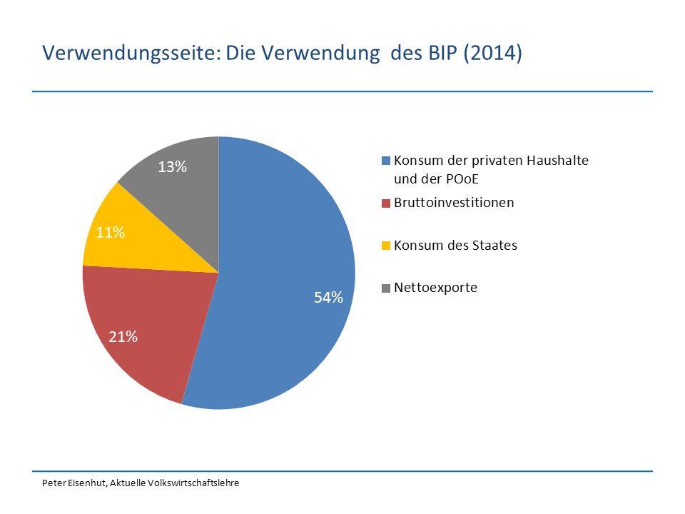 BIP CH: Entstehung, Verwendung und Verteilung (BFS 2014, laufende Preise) Produktion Nichtf.