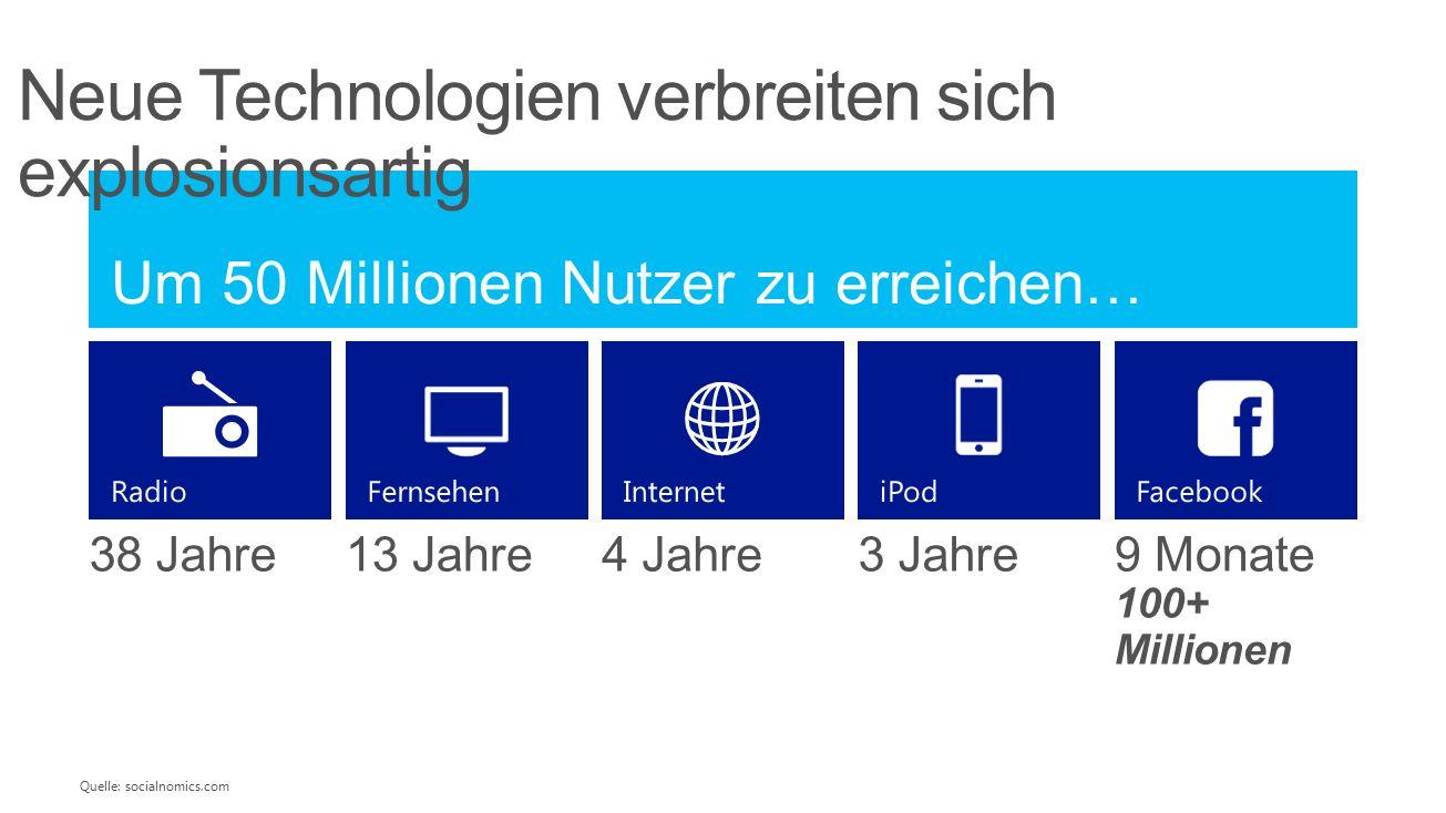 Um 50 Millionen Nutzer zu erreichen… 38 Jahre13 Jahre4 Jahre3 Jahre9 Monate 100+ Millionen InternetFacebookiPodFernsehenRadio Quelle: socialnomics.com