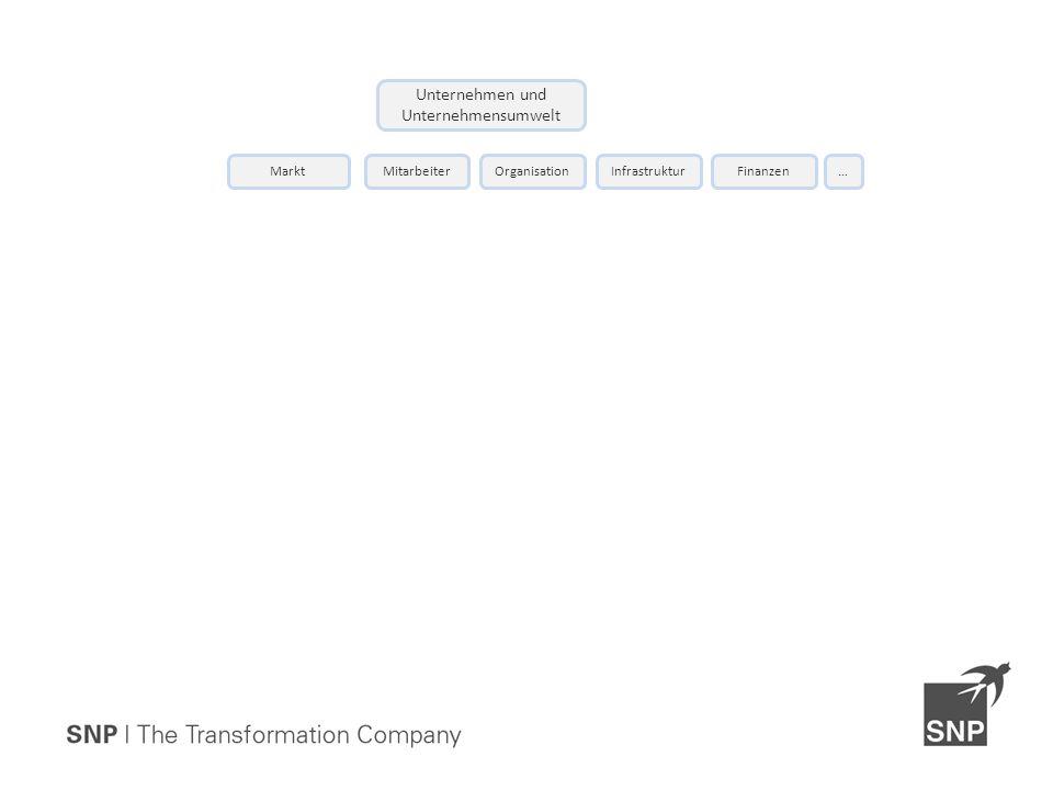 Unternehmen und Unternehmensumwelt OrganisationMitarbeiterInfrastrukturFinanzen…Markt
