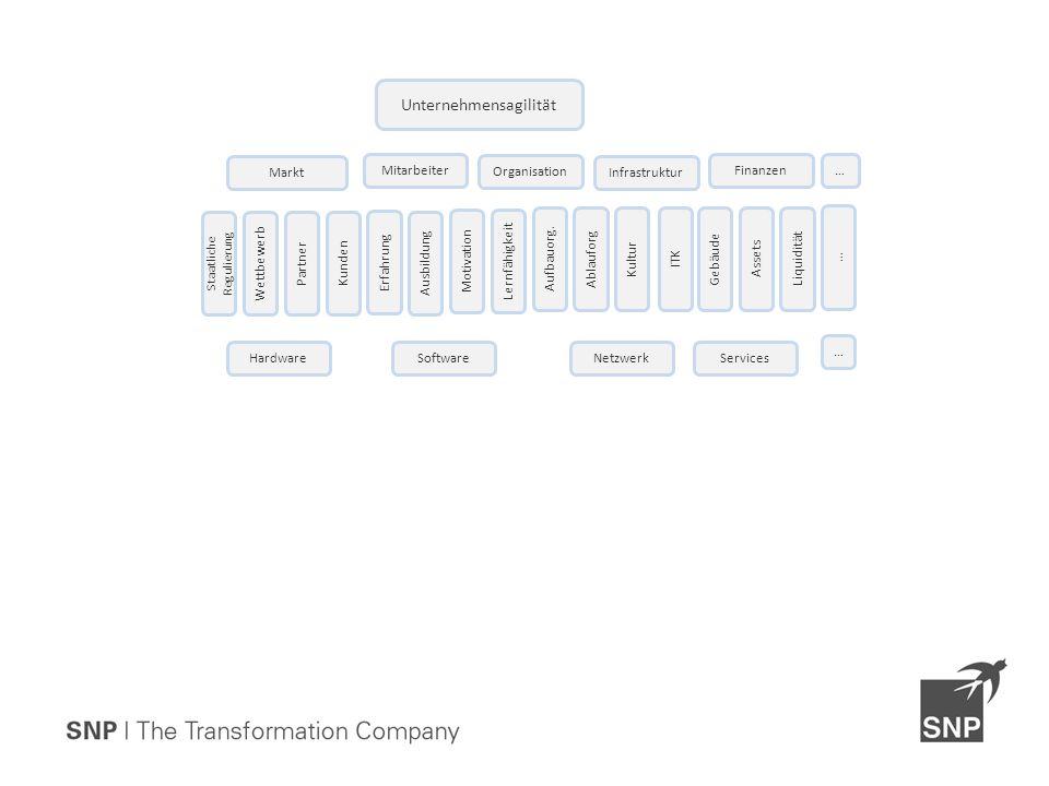 Unternehmensagilität Organisation Mitarbeiter Infrastruktur Finanzen Ausbildung Motivation Erfahrung Lernfähigkeit Liquidität ITK KulturAblauforg Aufbauorg.