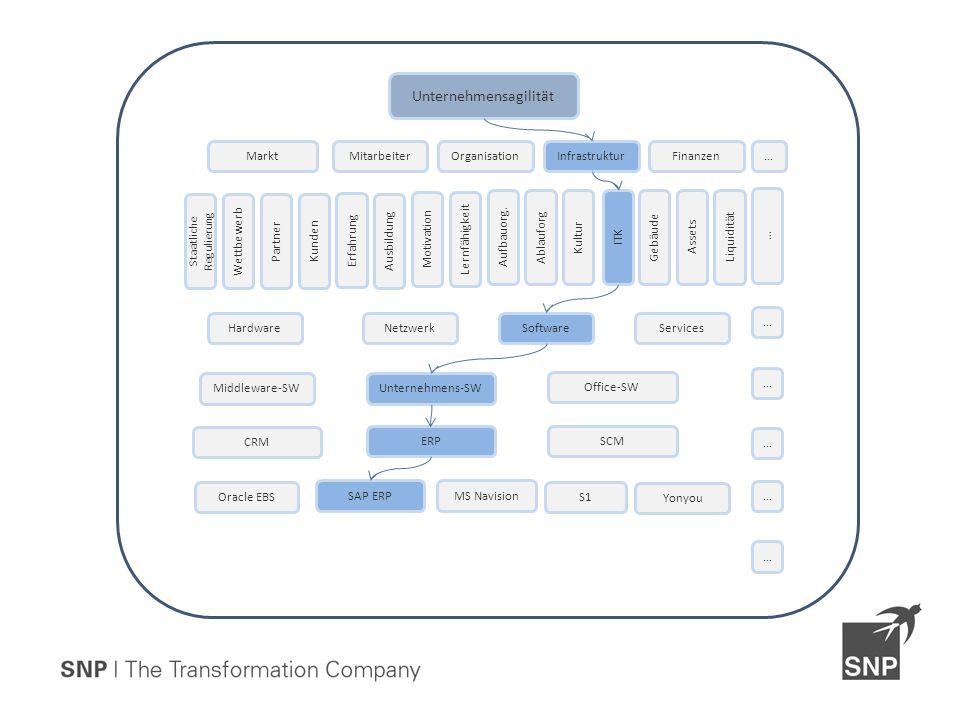 Unternehmensagilität OrganisationMitarbeiterInfrastrukturFinanzen Ausbildung Motivation Erfahrung Lernfähigkeit Liquidität ITK KulturAblauforg Aufbauorg.