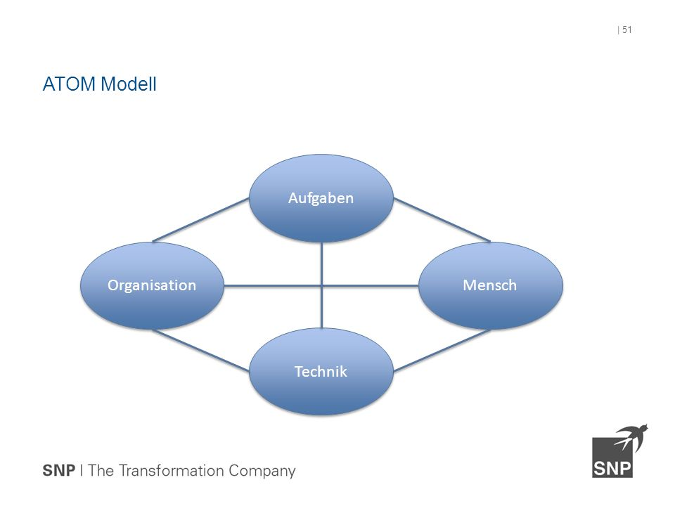 ATOM Modell | 51 Organisation Aufgaben Technik Mensch