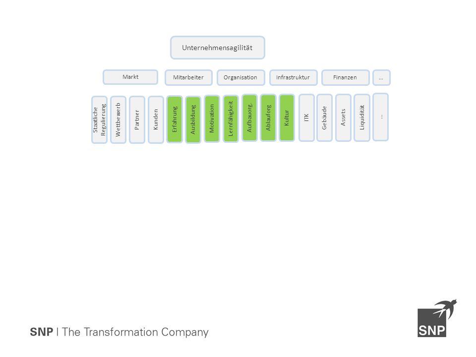 Unternehmensagilität OrganisationMitarbeiterInfrastrukturFinanzen Ausbildung Motivation Erfahrung Lernfähigkeit Liquidität ITK KulturAblauforg Aufbauo