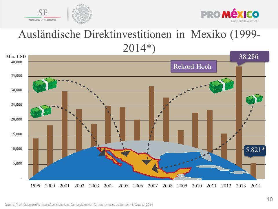 10 Mio. USD Rekord-Hoch 38.286 5.821* Ausländische Direktinvestitionen in Mexiko (1999- 2014*) Quelle: ProMéxico und Wirtschaftsministerium. Generaldi