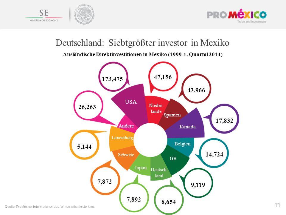 Deutschland: Siebtgrößter investor in Mexiko 11 Quelle: ProMéxico, Informationen des Wirtschaftsministeriums Ausländische Direktinvestitionen in Mexik