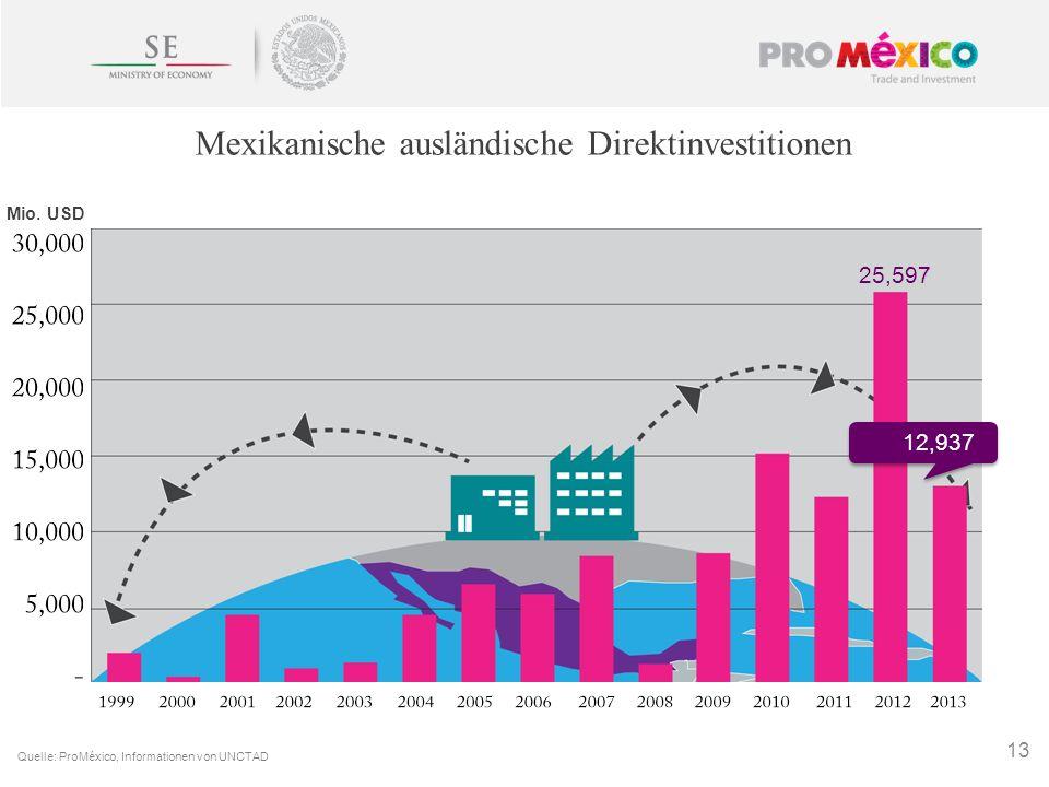 Mexikanische ausländische Direktinvestitionen 13 Quelle: ProMéxico, Informationen von UNCTAD 25,597 12,937 Mio. USD