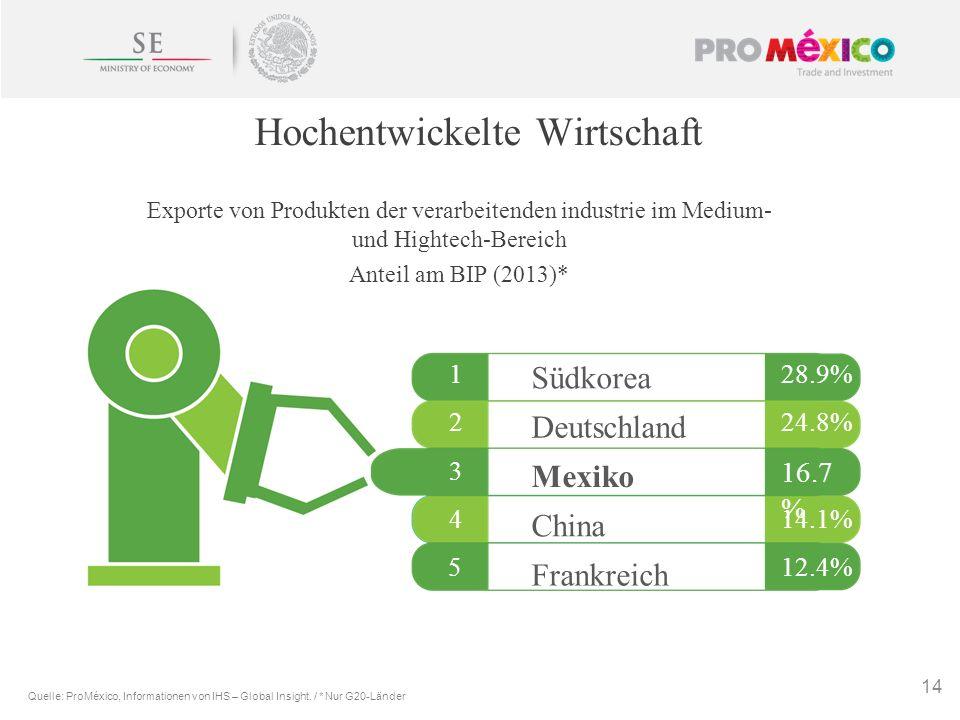 Exporte von Produkten der verarbeitenden industrie im Medium- und Hightech-Bereich Anteil am BIP (2013)* 14 28.9% 24.8% 16.7 % 14.1% 12.4% 1 2 3 4 5 D