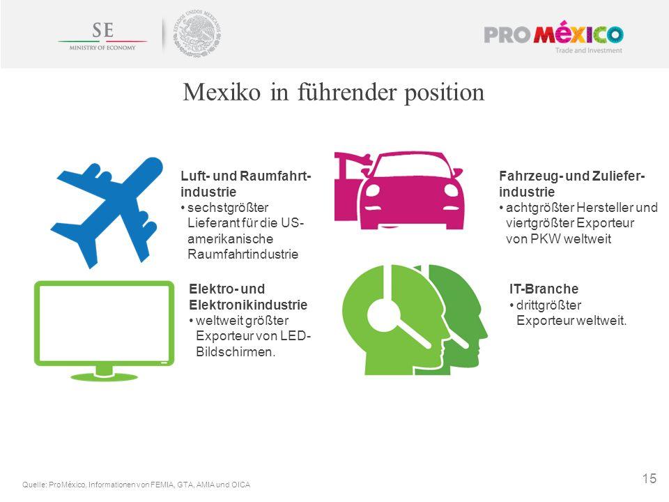 Mexiko in führender position 15 IT-Branche drittgrößter Exporteur weltweit. Fahrzeug- und Zuliefer- industrie achtgrößter Hersteller und viertgrößter