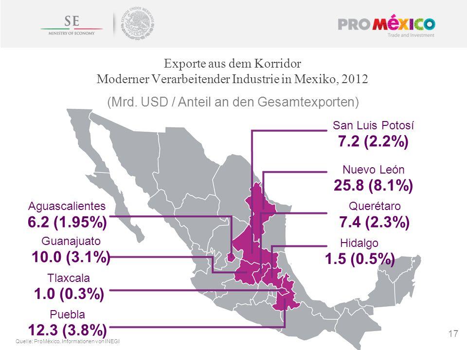 (Mrd. USD / Anteil an den Gesamtexporten) Exporte aus dem Korridor Moderner Verarbeitender Industrie in Mexiko, 2012 17 Quelle: ProMéxico, Information
