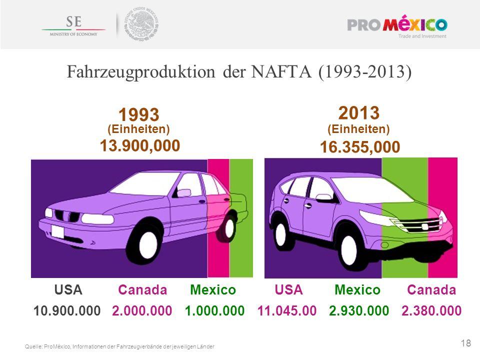 18 1993 2013 (Einheiten) 13.900,000 16.355,000 Canada 2.000.000 Mexico 1.000.000 USA 10.900.000 Quelle: ProMéxico, Informationen der Fahrzeugverbände