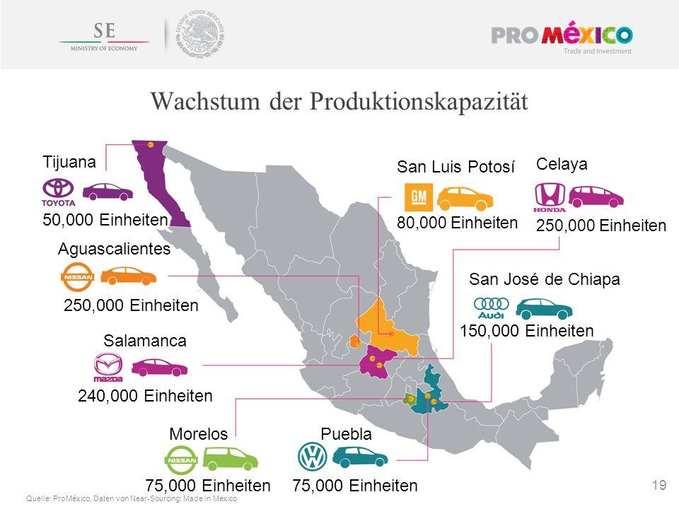 Wachstum der Produktionskapazität 19 Tijuana 50,000 Einheiten Aguascalientes 250,000 Einheiten San Luis Potosí Celaya 80,000 Einheiten 250,000 Einheit