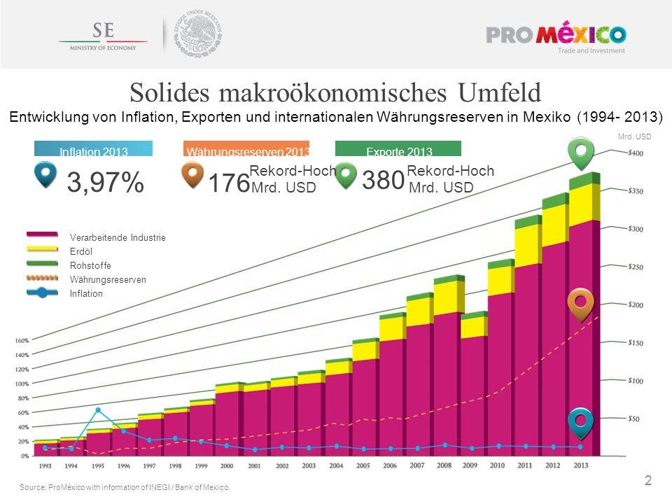 2 Rekord-Hoch 176 Mrd. USD Rekord-Hoch Mrd. USD 380 Inflation 2013Währungsreserven 2013Exporte 2013 3,97% Solides makroökonomisches Umfeld Entwicklung