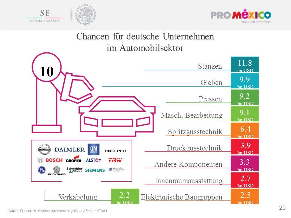 Chancen für deutsche Unternehmen im Automobilsektor 20 Stanzen 11.8 bn USD 10 Gießen 9.9 bn USD Pressen 9.2 bn USD Masch. Bearbeitung 9.1 bn USD Sprit