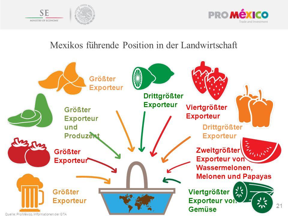 21 Mexikos führende Position in der Landwirtschaft Größter Exporteur und Produzent Größter Exporteur Größter Exporteur Größter Exporteur Drittgrößter