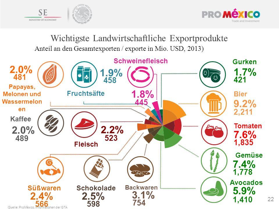 22 Wichtigste Landwirtschaftliche Exportprodukte 7.6% Tomaten 9.2% Bier 2,211 1,835 7.4% Gemüse 1,778 5.9% Avocados 1,410 3.1% Backwaren 754 2.5% Scho