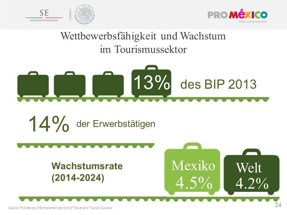 24 Wettbewerbsfähigkeit und Wachstum im Tourismussektor Mexiko 4.5% 4.2% Quelle: ProMéxico, Informationen des World Travel and Tourism Council 13% des