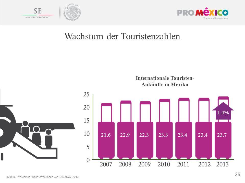 25 Wachstum der Touristenzahlen Internationale Touristen- Ankünfte in Mexiko 21.622.922.323.323.4 23.7 1.4% Quelle: ProMéxico und Informationen von BA