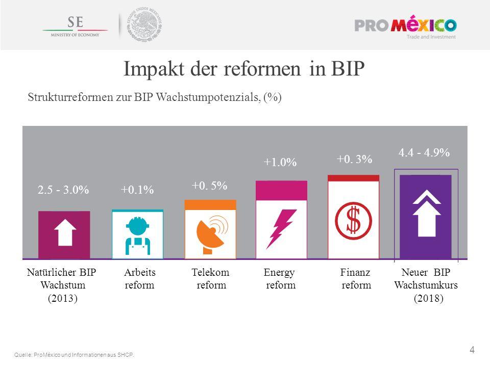4 2.5 - 3.0%+0.1% +0. 5% +1.0% +0. 3% 4.4 - 4.9% Arbeits reform Telekom reform Energy reform Finanz reform Impakt der reformen in BIP Strukturreformen