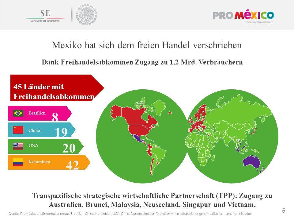 5 Mexiko hat sich dem freien Handel verschrieben Dank Freihandelsabkommen Zugang zu 1,2 Mrd. Verbrauchern Brasilien 8 China 19 USA 20 Kolumbien 42 Que