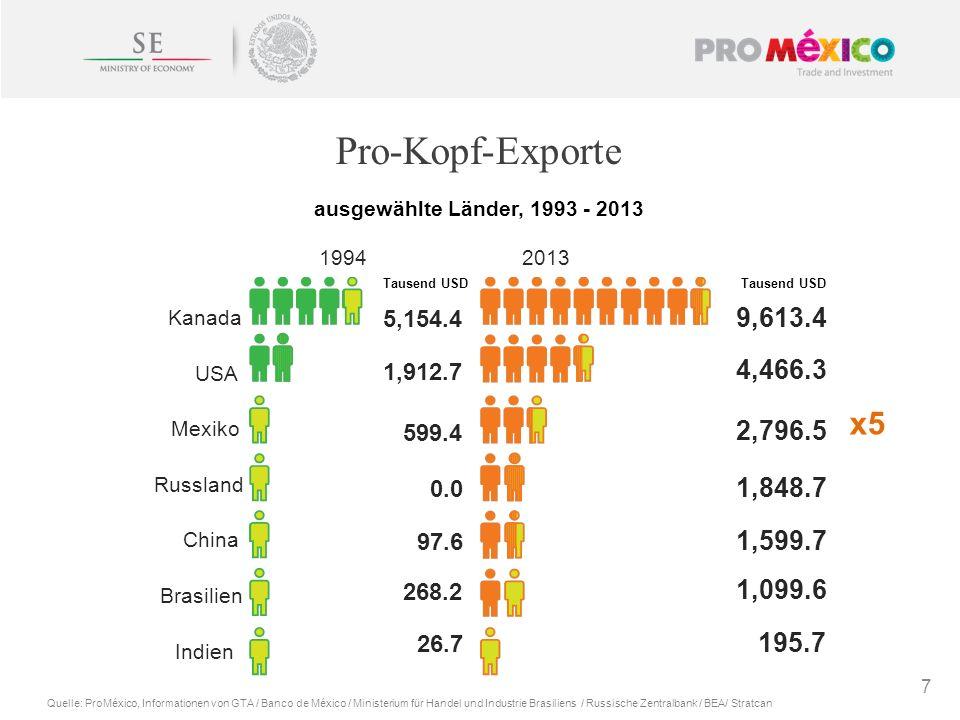 Pro-Kopf-Exporte 7 Quelle: ProMéxico, Informationen von GTA / Banco de México / Ministerium für Handel und Industrie Brasiliens / Russische Zentralban