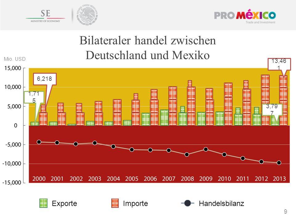 Bilateraler handel zwischen Deutschland und Mexiko 9 ExporteImporteHandelsbilanz Mio. USD 3,79 7 13,46 1 1,71 5 6,218