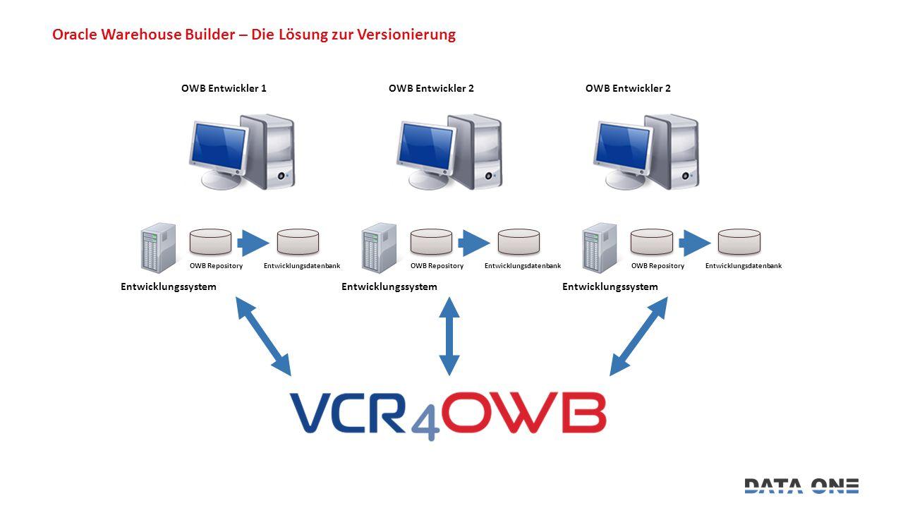 Oracle Warehouse Builder – Die Lösung zur Versionierung OWB Entwickler 1OWB Entwickler 2 Entwicklungssystem OWB RepositoryEntwicklungsdatenbank Entwicklungssystem OWB RepositoryEntwicklungsdatenbank Entwicklungssystem OWB RepositoryEntwicklungsdatenbank