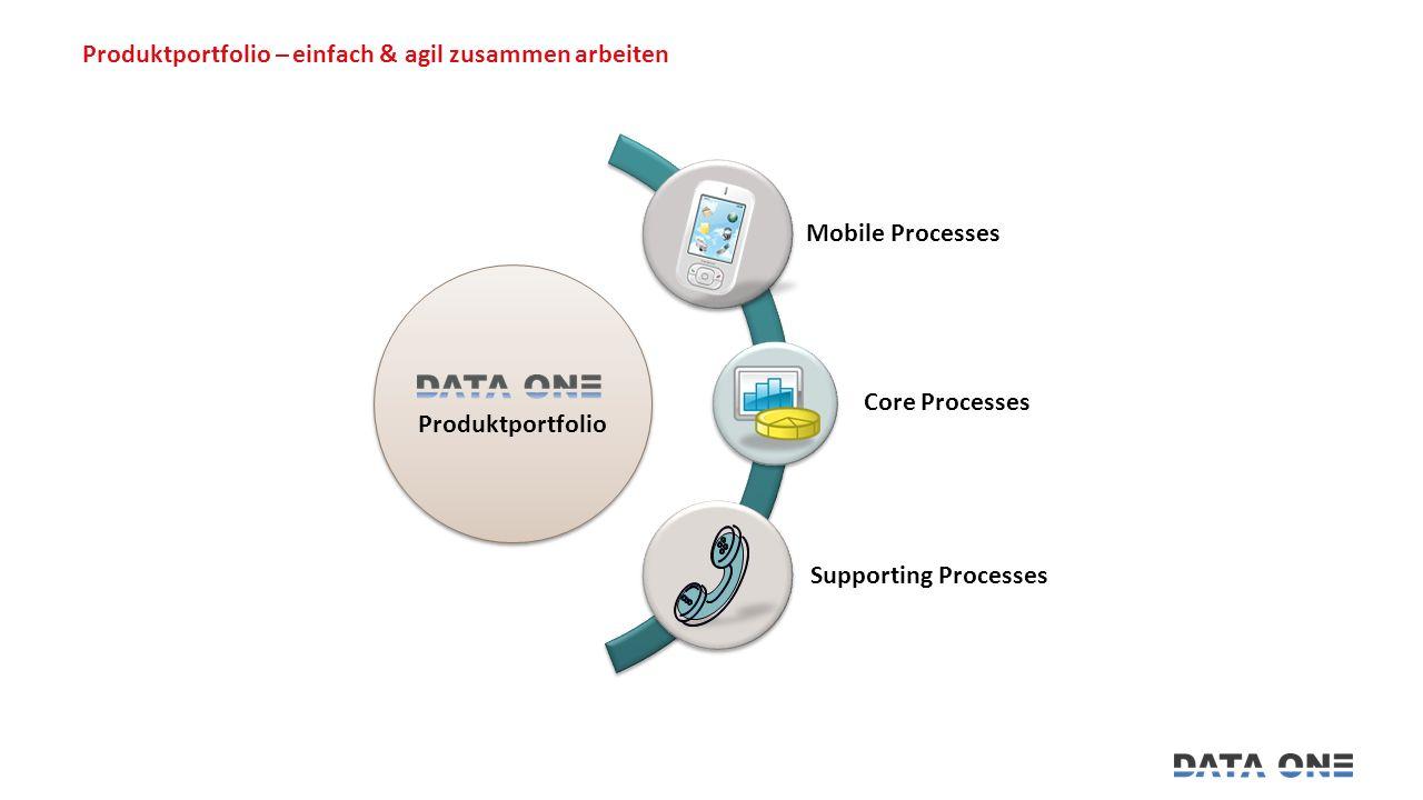 Produktportfolio – einfach & agil zusammen arbeiten Produktportfolio Mobile Processes Core Processes Supporting Processes