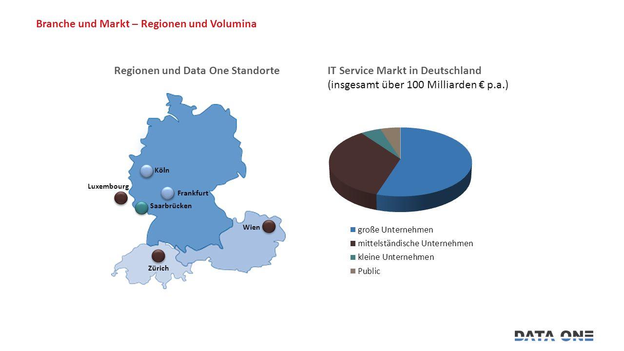 Branche und Markt – Regionen und Volumina Regionen und Data One Standorte IT Service Markt in Deutschland (insgesamt über 100 Milliarden € p.a.) Saarbrücken Frankfurt Wien Köln Zürich Luxembourg