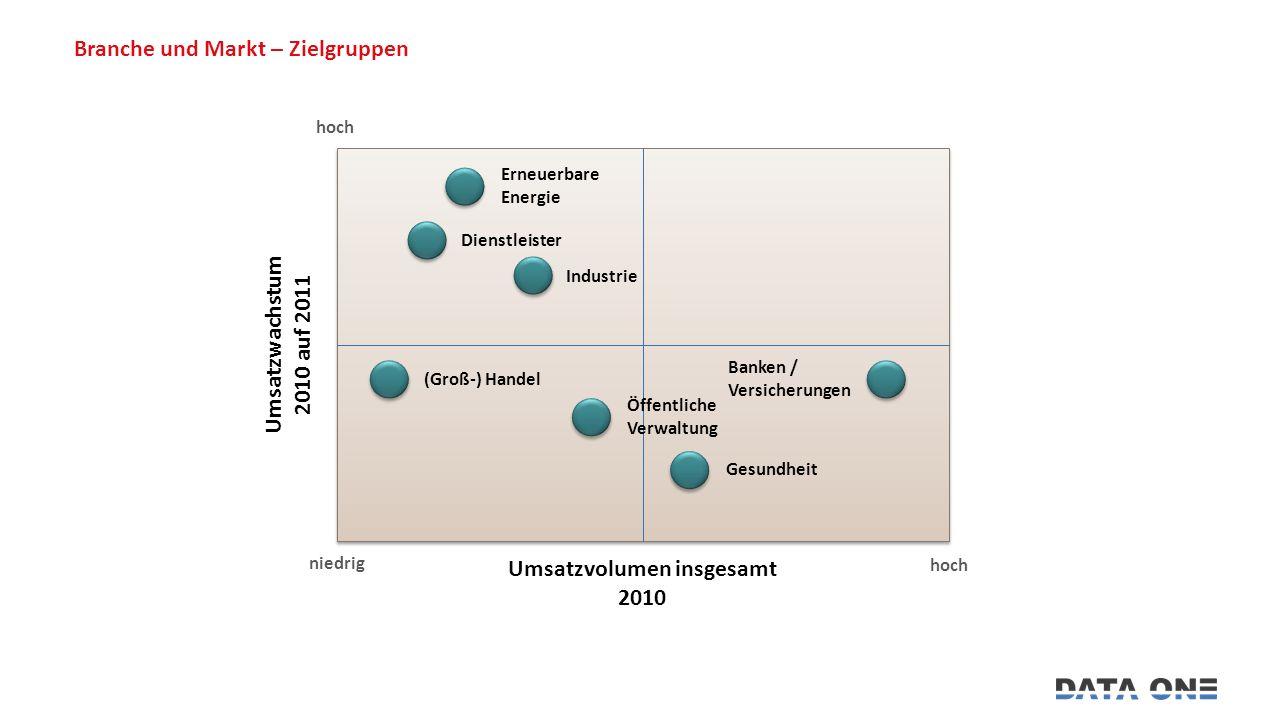 Branche und Markt – Zielgruppen Erneuerbare Energie Dienstleister Industrie (Groß-) Handel Öffentliche Verwaltung Gesundheit Banken / Versicherungen hoch niedrig Umsatzvolumen insgesamt 2010 Umsatzwachstum 2010 auf 2011