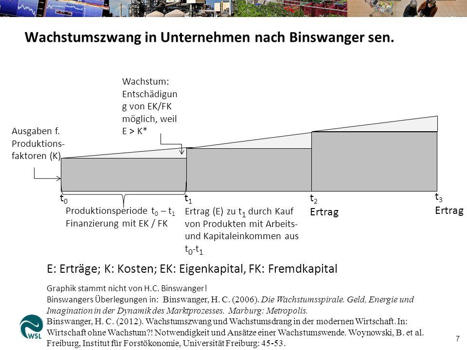 7 Wachstumszwang in Unternehmen nach Binswanger sen.