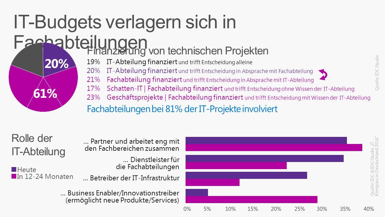 IT-Abteilung finanziert und trifft Entscheidung alleine 19% IT-Abteilung finanziert und trifft Entscheidung in Absprache mit Fachabteilung 20% Fachabt
