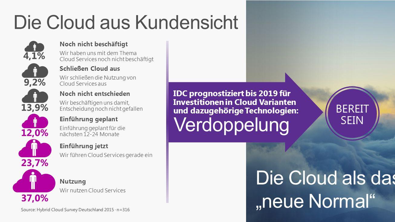 IDC prognostiziert, dass sich die Investitionen in alle Cloud Varianten und die dazugehörgen Technologien bis 2019 verdoppeln werden. 4,1% Noch nicht