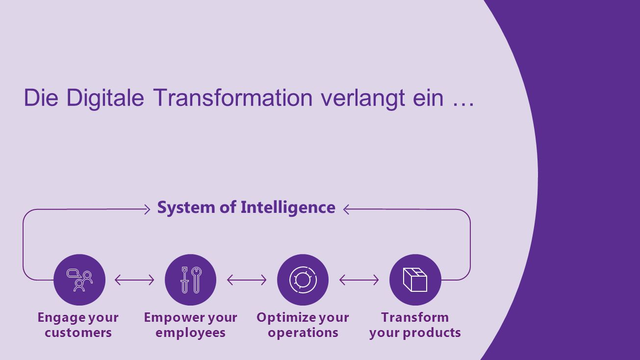 System of Intelligence Transform your products Engage your customers Optimize your operations Empower your employees Die Digitale Transformation verlangt ein …