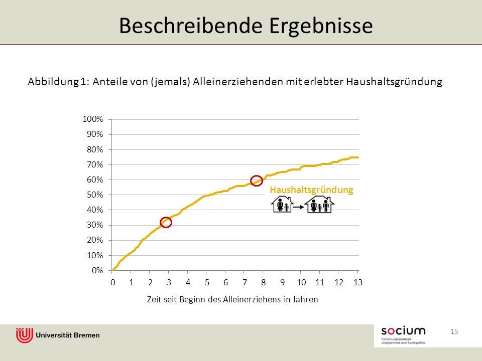15 Zeit seit Beginn des Alleinerziehens in Jahren Haushaltsgründung Beschreibende Ergebnisse Abbildung 1: Anteile von (jemals) Alleinerziehenden mit erlebter Haushaltsgründung