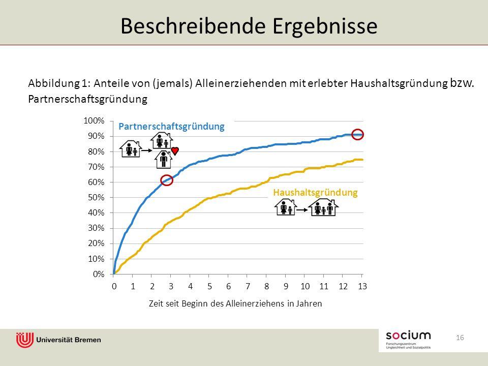Abbildung 1: Anteile von (jemals) Alleinerziehenden mit erlebter Haushaltsgründung bzw.