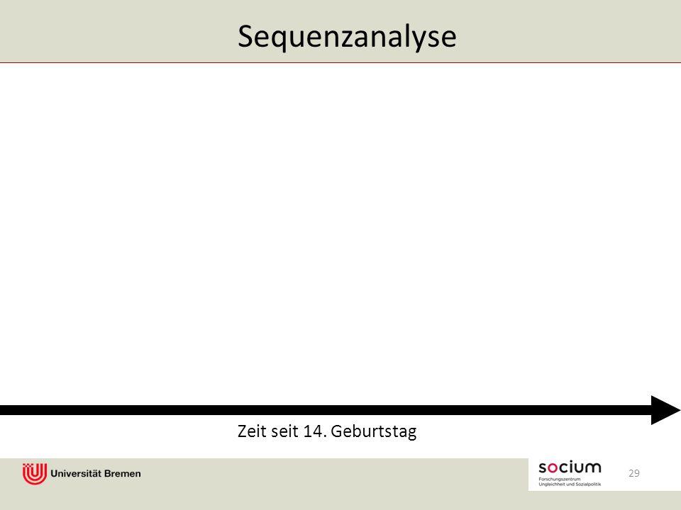 Sequenzanalyse 29 Zeit seit 14. Geburtstag