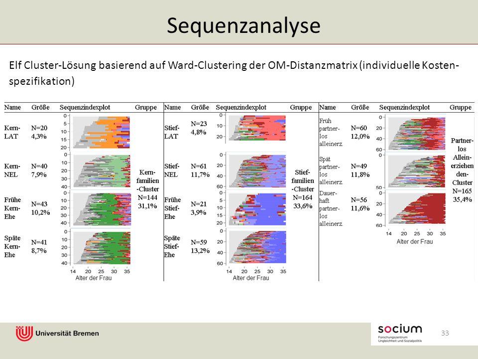 Elf Cluster-Lösung basierend auf Ward-Clustering der OM-Distanzmatrix (individuelle Kosten- spezifikation) Sequenzanalyse 33