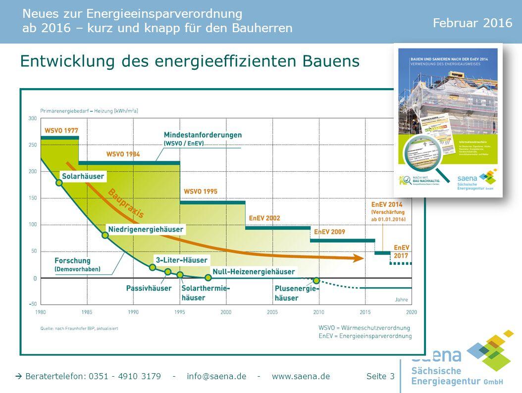 Neues zur Energieeinsparverordnung ab 2016 – kurz und knapp für den Bauherren Februar 2016  Beratertelefon: 0351 - 4910 3179 - info@saena.de - www.saena.de Seite 3 Entwicklung des energieeffizienten Bauens