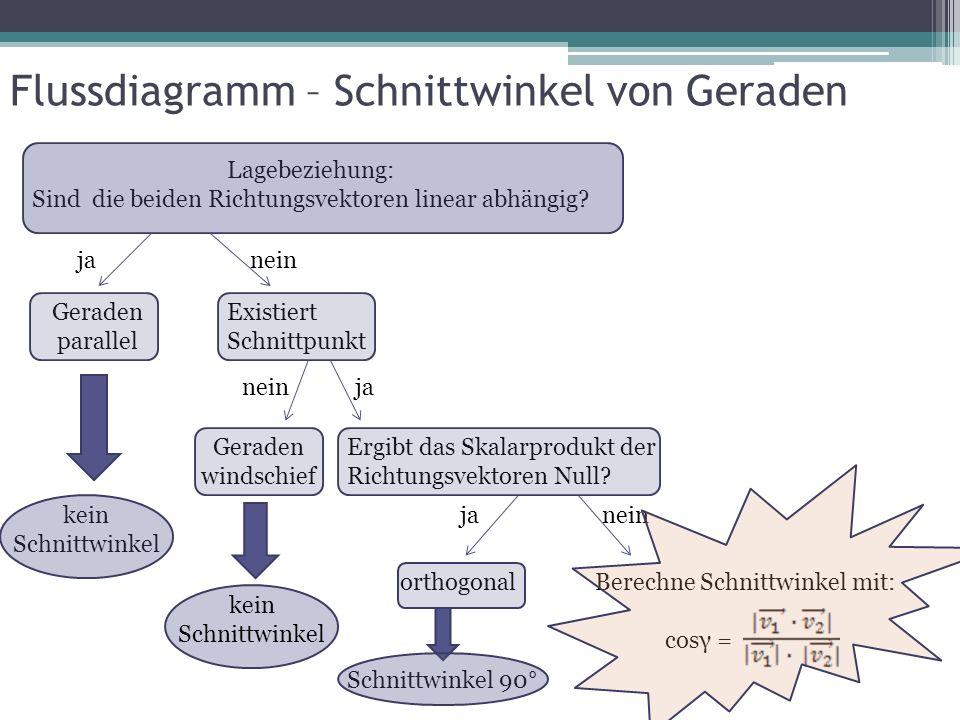 Flussdiagramm – Schnittwinkel von Geraden Lagebeziehung: Sind die beiden Richtungsvektoren linear abhängig? janein Geraden parallel kein Schnittwinkel