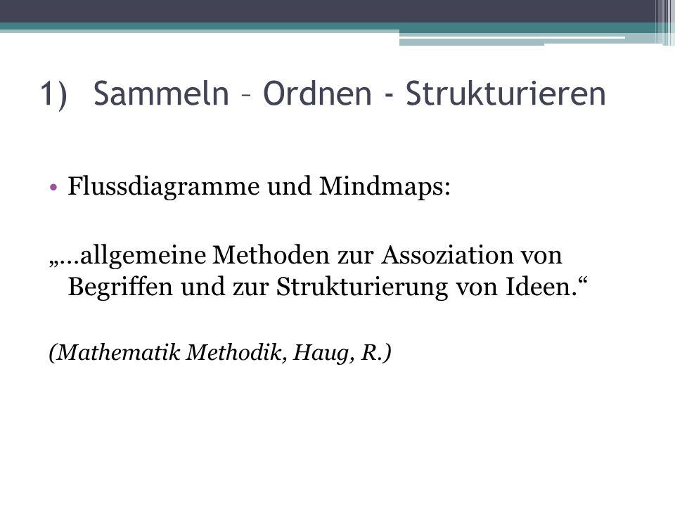 """1)Sammeln – Ordnen - Strukturieren Flussdiagramme und Mindmaps: """"…allgemeine Methoden zur Assoziation von Begriffen und zur Strukturierung von Ideen."""""""