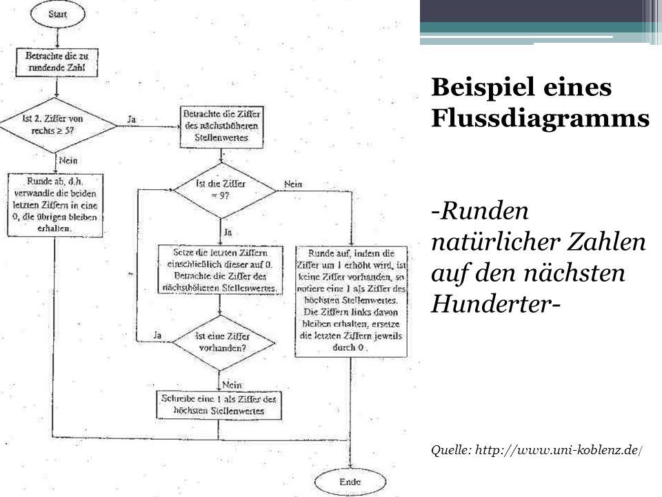 Beispiel eines Flussdiagramms -Runden natürlicher Zahlen auf den nächsten Hunderter- Quelle: http://www.uni-koblenz.de /