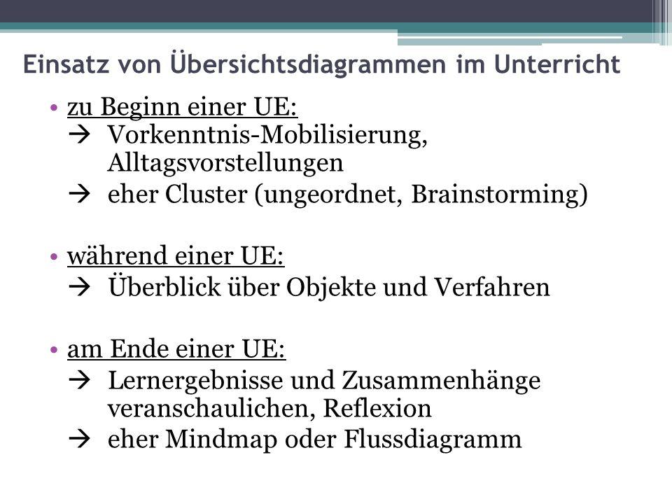 Einsatz von Übersichtsdiagrammen im Unterricht zu Beginn einer UE:  Vorkenntnis-Mobilisierung, Alltagsvorstellungen  eher Cluster (ungeordnet, Brain