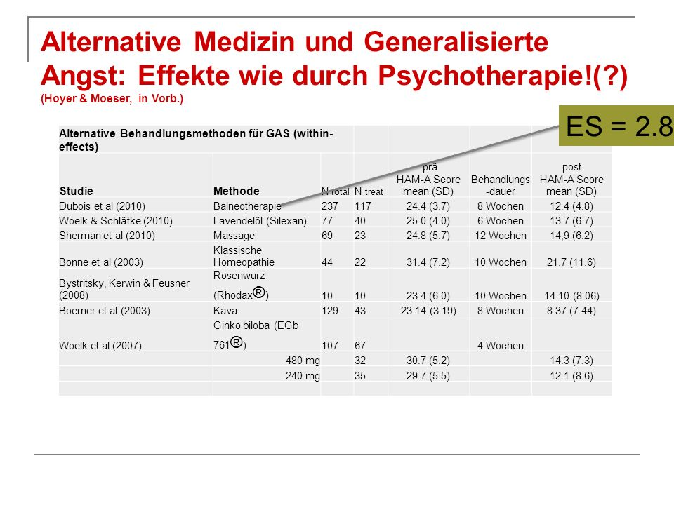 Alternative Behandlungsmethoden für GAS (within- effects) StudieMethode N total N treat prä HAM-A Score mean (SD) Behandlungs -dauer post HAM-A Score mean (SD) Dubois et al (2010)Balneotherapie23711724.4 (3.7)8 Wochen12.4 (4.8) Woelk & Schläfke (2010)Lavendelöl (Silexan)774025.0 (4.0)6 Wochen13.7 (6.7) Sherman et al (2010)Massage692324.8 (5.7)12 Wochen14,9 (6.2) Bonne et al (2003) Klassische Homeopathie442231.4 (7.2)10 Wochen21.7 (11.6) Bystritsky, Kerwin & Feusner (2008) Rosenwurz (Rhodax ® ) 10 23.4 (6.0)10 Wochen14.10 (8.06) Boerner et al (2003)Kava1294323.14 (3.19)8 Wochen8.37 (7.44) Woelk et al (2007) Ginko biloba (EGb 761 ® ) 107674 Wochen 480 mg3230.7 (5.2)14.3 (7.3) 240 mg 3529.7 (5.5) 12.1 (8.6) Alternative Medizin und Generalisierte Angst: Effekte wie durch Psychotherapie!( ) (Hoyer & Moeser, in Vorb.) ES = 2.8