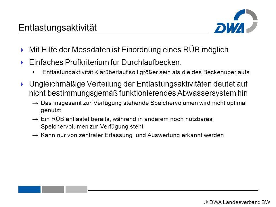 © DWA Landesverband BW Entlastungsaktivität  Mit Hilfe der Messdaten ist Einordnung eines RÜB möglich  Einfaches Prüfkriterium für Durchlaufbecken: